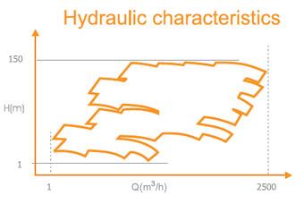 Hydraulic characteristics